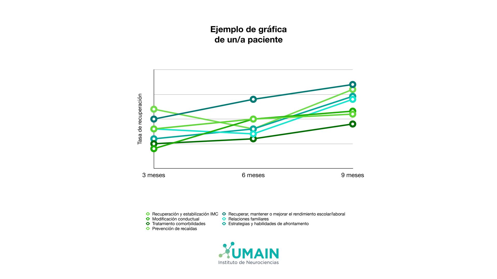 Ejemplo gráfica recuperación paciente Umain