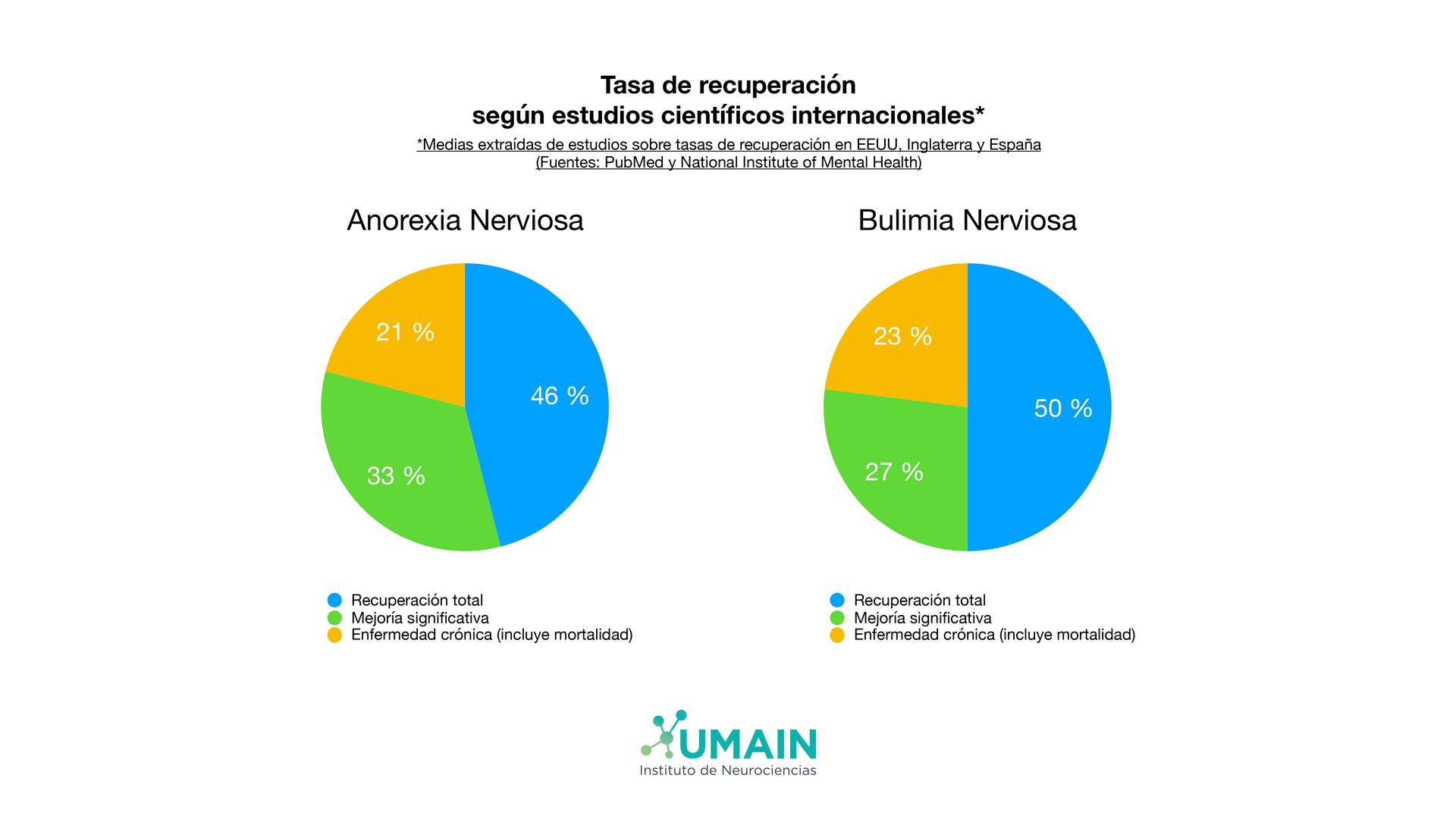 Tasas recuperación estudios científicos Umain