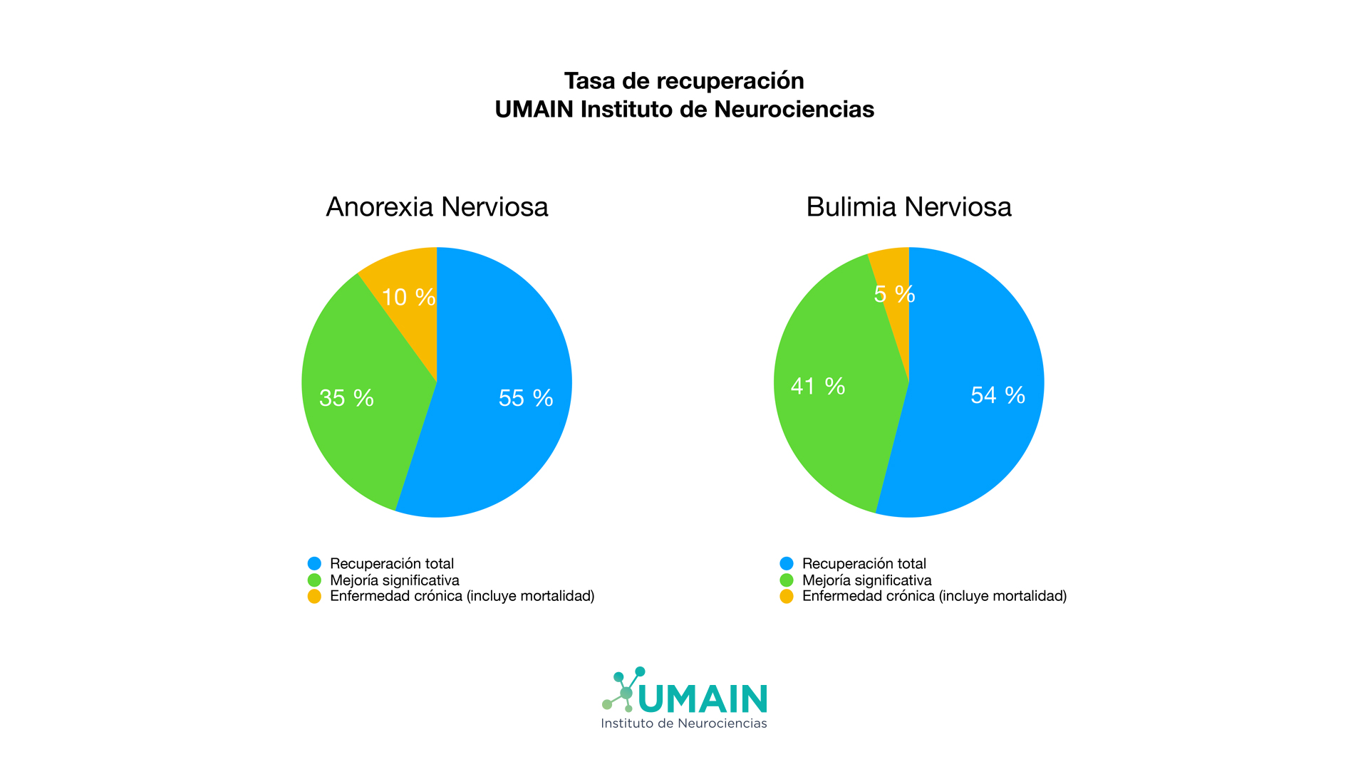 Tasas recuperación Instituto Neurociencias Umain